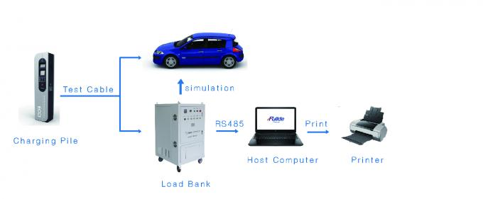 80KW 500V Portable Dc Load Bank For Electric Vehicle Charging Pile Testing